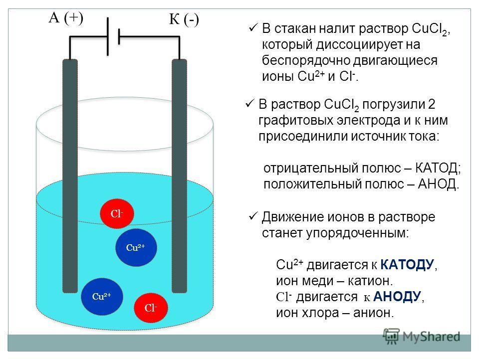 Сl-Сl- Сu 2+ Сl-Сl- А (+) К (-) В раствор CuCl 2 погрузили 2 графитовых электрода и к ним присоединили источник тока: отрицательный полюс – КАТОД; положительный полюс – АНОД. В стакан налит раствор CuCl 2, который диссоциирует на беспорядочно двигающ