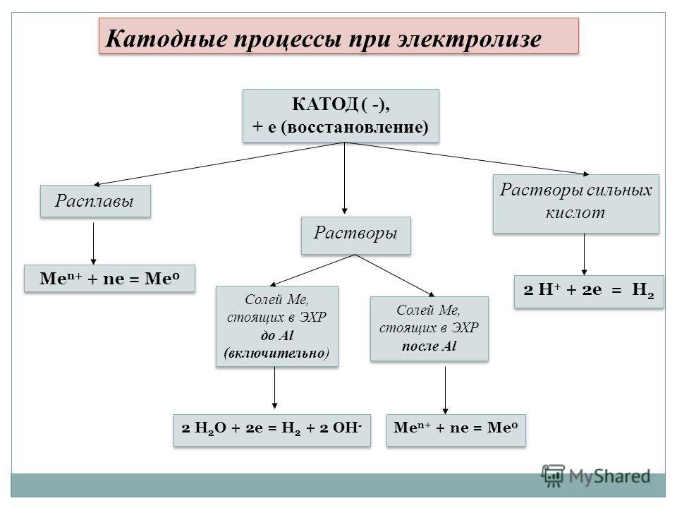 Катодные процессы при электролизе КАТОД ( -), + е (восстановление) КАТОД ( -), + е (восстановление) Расплавы Растворы Солей Ме, стоящих в ЭХР до Al (включительно) Солей Ме, стоящих в ЭХР после Al Солей Ме, стоящих в ЭХР после Al Растворы сильных кисл