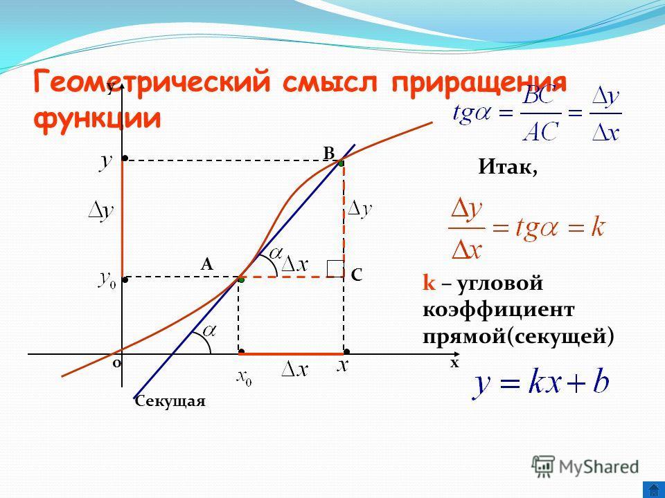 Геометрический смысл приращения функции х y 0 A B Секущая С Итак, k – угловой коэффициент прямой(секущей)