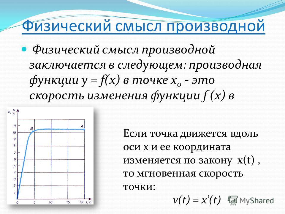 Физический смысл производной Физический смысл производной заключается в следующем: производная функции y = f(x) в точке x 0 - это скорость изменения функции f (х) в точке x 0 Если точка движется вдоль оси х и ее координата изменяется по закону x(t),