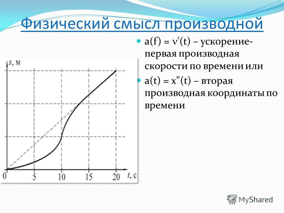 Физический смысл производной a(f) = '(t) – ускорение- первая производная скорости по времени или a(t) = x(t) – вторая производная координаты по времени