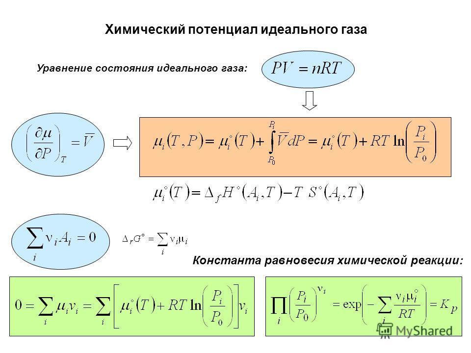 Химический потенциал идеального газа Уравнение состояния идеального газа: Константа равновесия химической реакции: