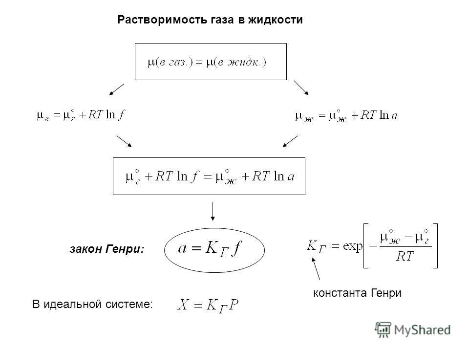 Растворимость газа в жидкости закон Генри: константа Генри В идеальной системе: