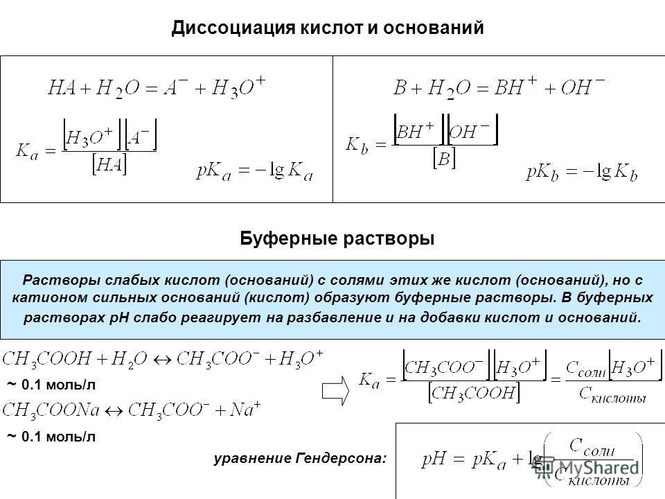 Диссоциация кислот и оснований Буферные растворы Растворы слабых кислот (оснований) с солями этих же кислот (оснований), но с катионом сильных оснований (кислот) образуют буферные растворы. В буферных растворах pH слабо реагирует на разбавление и на