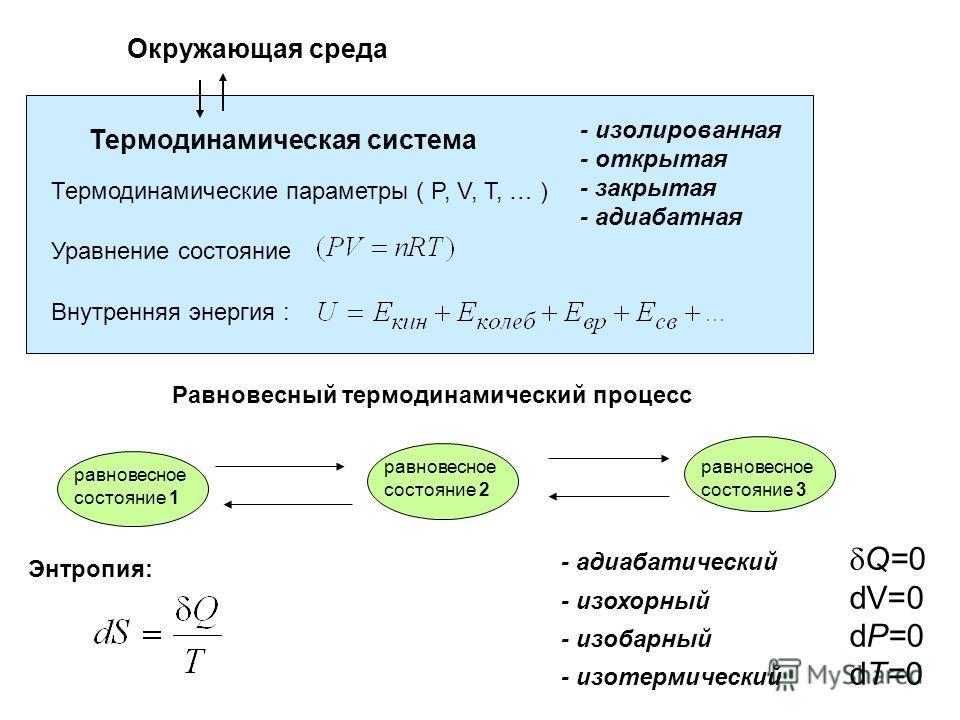 Термодинамическая система Окружающая среда Термодинамические параметры ( P, V, T, … ) - изолированная - открытая - закрытая - адиабатная равновесное состояние 1 равновесное состояние 2 равновесное состояние 3 Равновесный термодинамический процесс - а