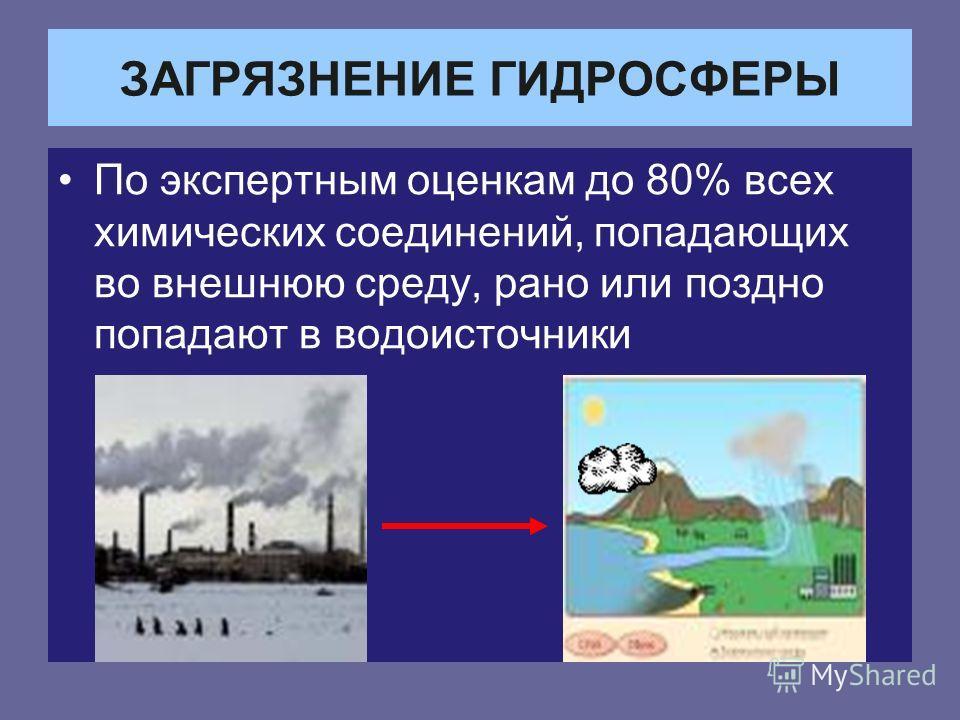 ЗАГРЯЗНЕНИЕ ГИДРОСФЕРЫ По экспертным оценкам до 80% всех химических соединений, попадающих во внешнюю среду, рано или поздно попадают в водоисточники