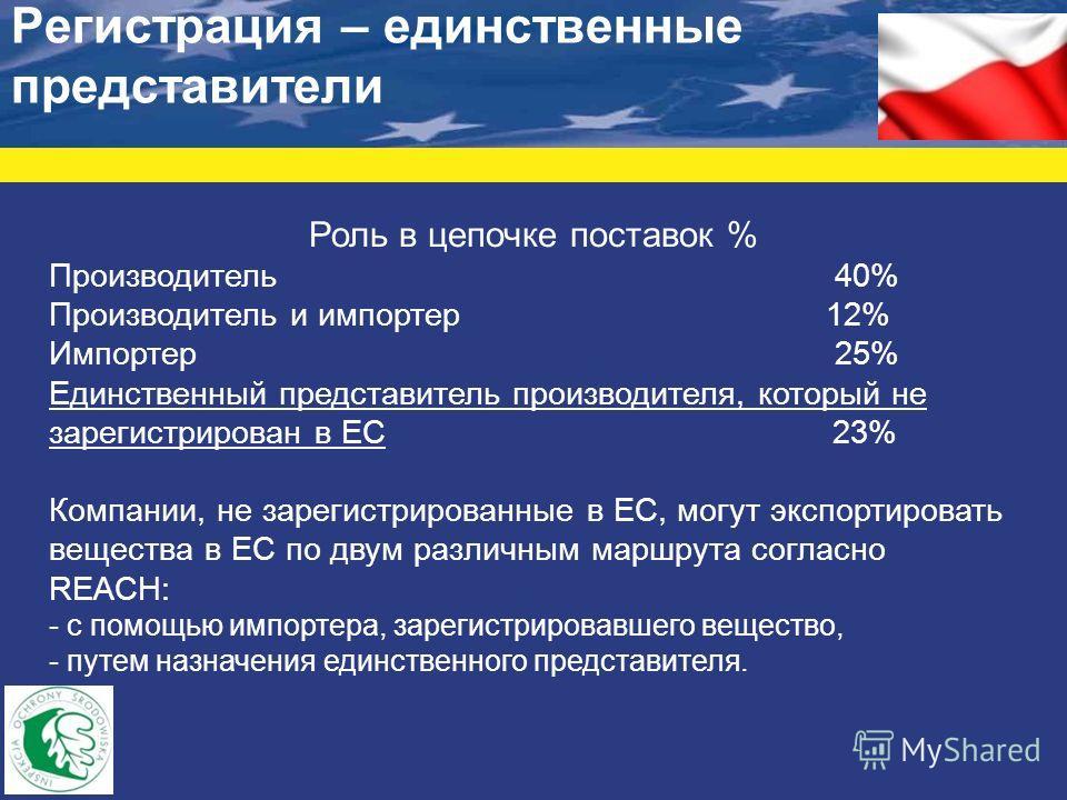 Регистрация – единственные представители Роль в цепочке поставок % Производитель 40% Производитель и импортер 12% Импортер 25% Единственный представитель производителя, который не зарегистрирован в ЕС 23% Компании, не зарегистрированные в ЕС, могут э