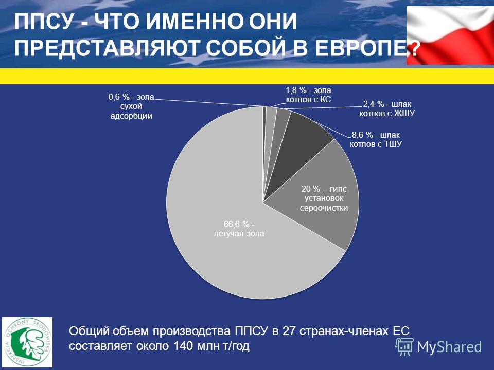 ППСУ - ЧТО ИМЕННО ОНИ ПРЕДСТАВЛЯЮТ СОБОЙ В ЕВРОПЕ? Общий объем производства ППСУ в 27 странах-членах ЕС составляет около 140 млн т/год