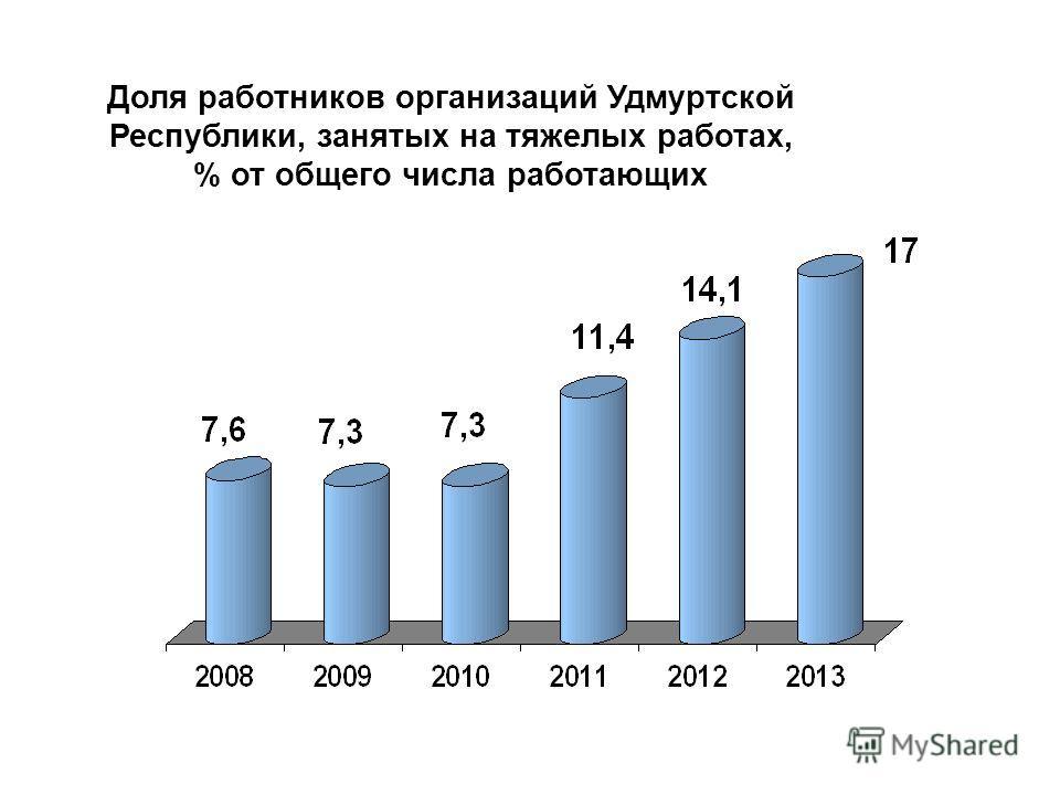 Доля работников организаций Удмуртской Республики, занятых на тяжелых работах, % от общего числа работающих