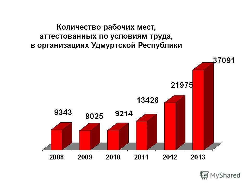 Количество рабочих мест, аттестованных по условиям труда, в организациях Удмуртской Республики