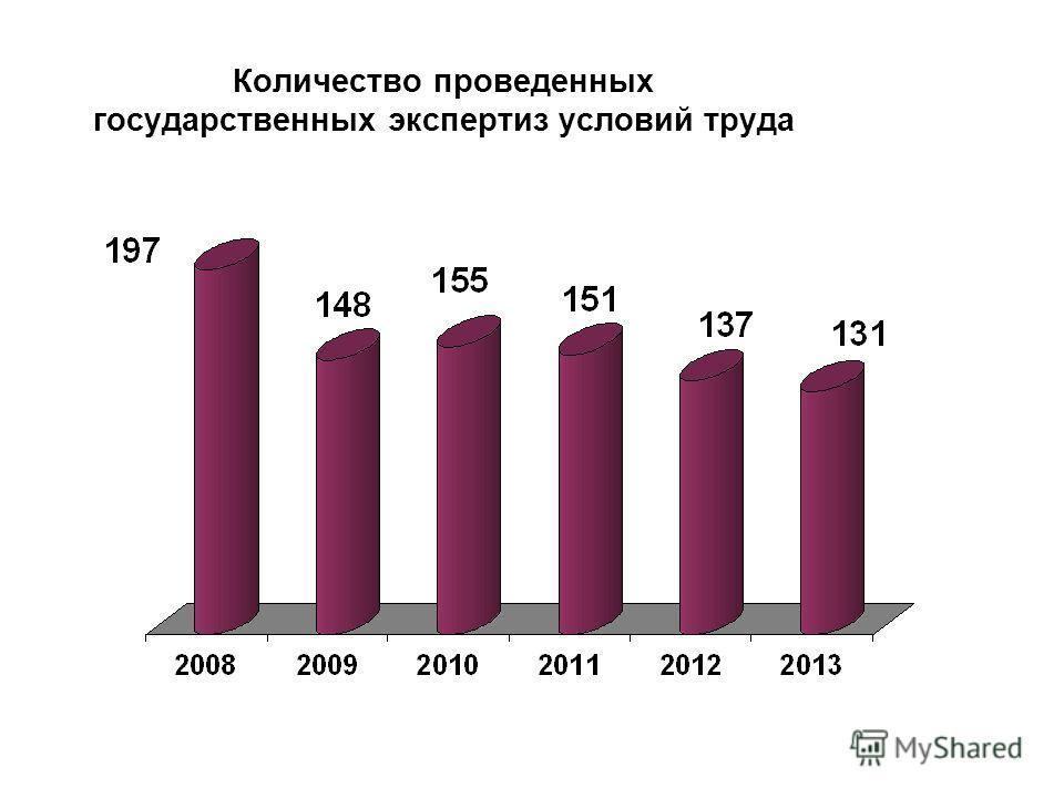 Количество проведенных государственных экспертиз условий труда