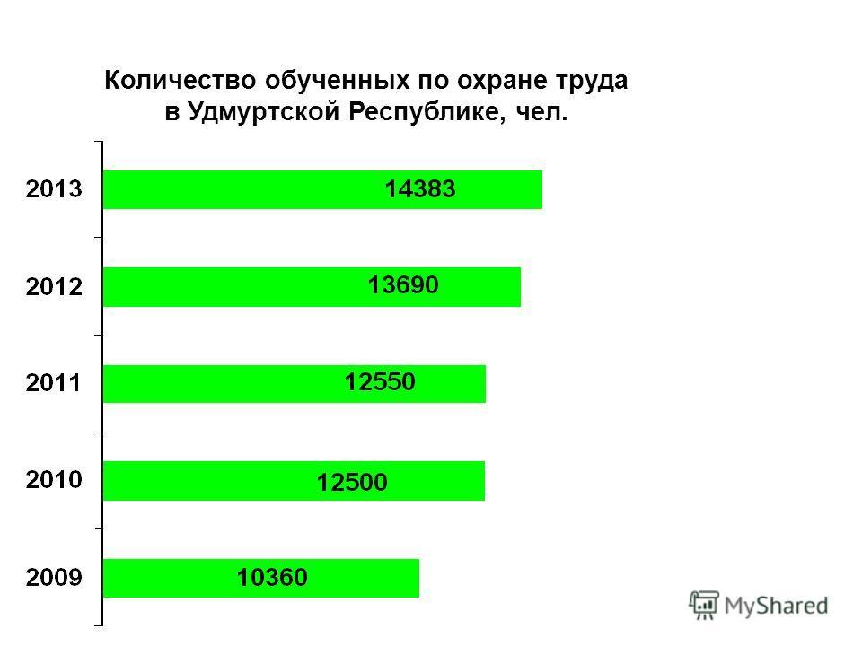 Количество обученных по охране труда в Удмуртской Республике, чел.
