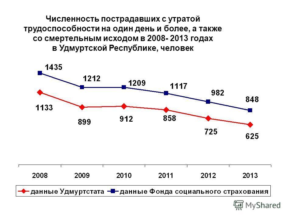 Численность пострадавших с утратой трудоспособности на один день и более, а также со смертельным исходом в 2008- 2013 годах в Удмуртской Республике, человек