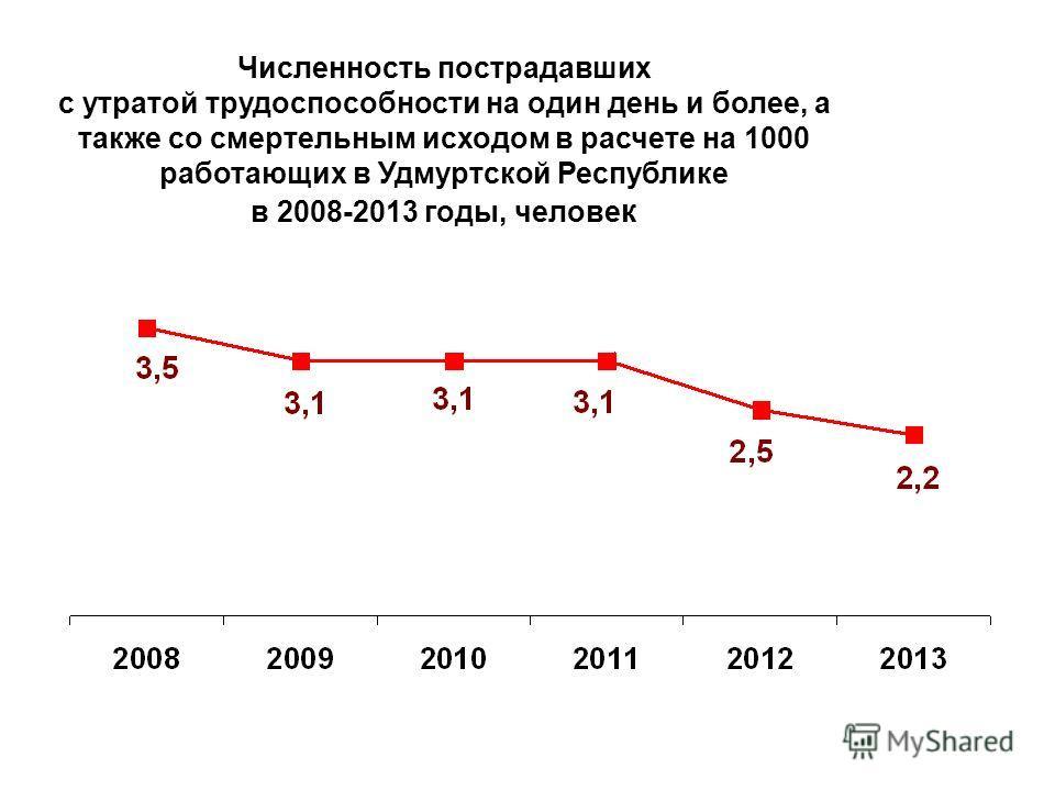 Численность пострадавших с утратой трудоспособности на один день и более, а также со смертельным исходом в расчете на 1000 работающих в Удмуртской Республике в 2008-2013 годы, человек