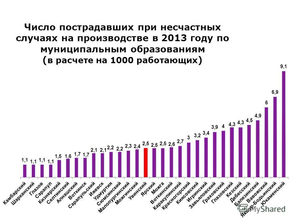 Число пострадавших при несчастных случаях на производстве в 2013 году по муниципальным образованиям ( в расчете на 1000 работающих )