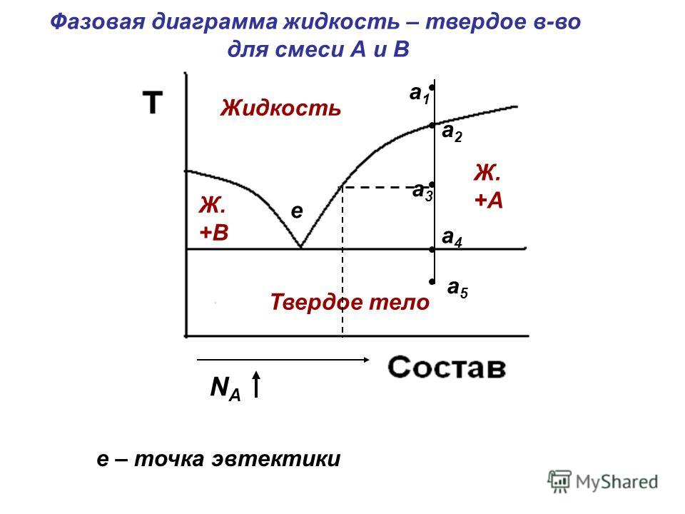 Твердое тело Жидкость Ж. +В Ж. +А а1а1 а5а5 а2а2 а4а4 а3а3 е е – точка эвтектики Фазовая диаграмма жидкость – твердое в-во для смеси А и В NАNА