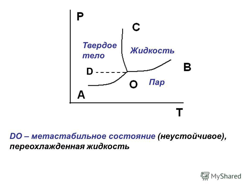 D DО – метастабильное состояние (неустойчивое), переохлажденная жидкость Твердое тело Жидкость Пар
