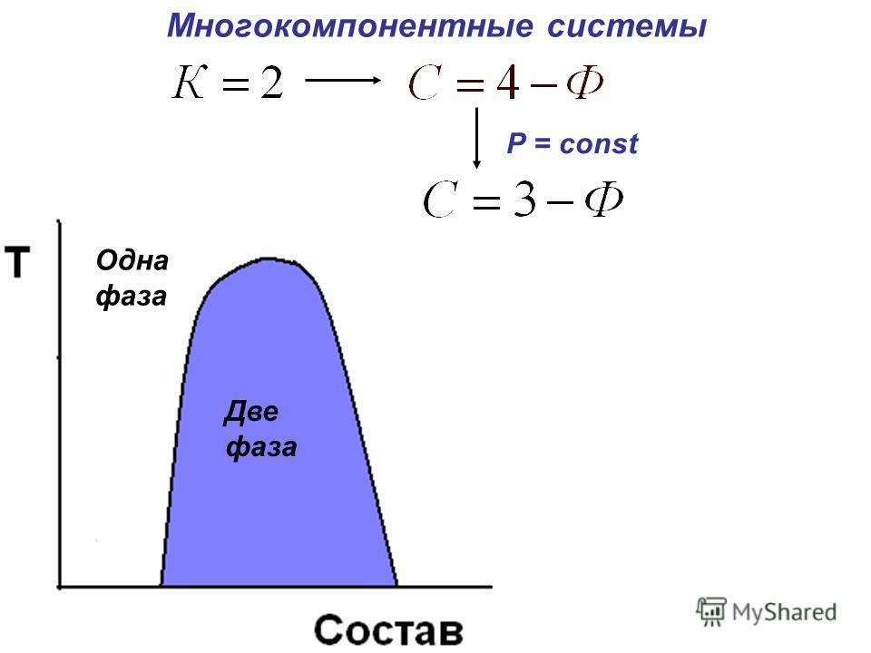 Многокомпонентные системы Р = const Одна фаза Одна фаза Две фаза