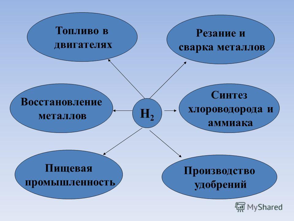 H2H2 Резание и сварка металлов Синтез хлороводорода и аммиака Пищевая промышленность Восстановление металлов Топливо в двигателях Производство удобрений