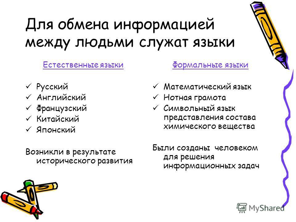 Для обмена информацией между людьми служат языки Естественные языки Русский Английский Французский Китайский Японский Возникли в результате исторического развития Формальные языки Математический язык Нотная грамота Символьный язык представления соста