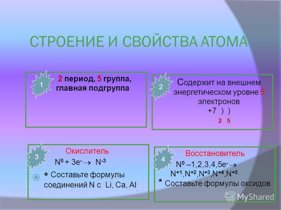 СТРОЕНИЕ И СВОЙСТВА АТОМА 2 период, 5 группа, главная подгруппа С одержит на внешнем энергетическом уровне 5 электронов +7 ) ) 2 5 Окислитель N 0 + 3e - N -3 * Составьте формулы соединений N с Li, Са, Al. Восстановитель N 0 –1,2,3,4,5e - N +1,N +2,N