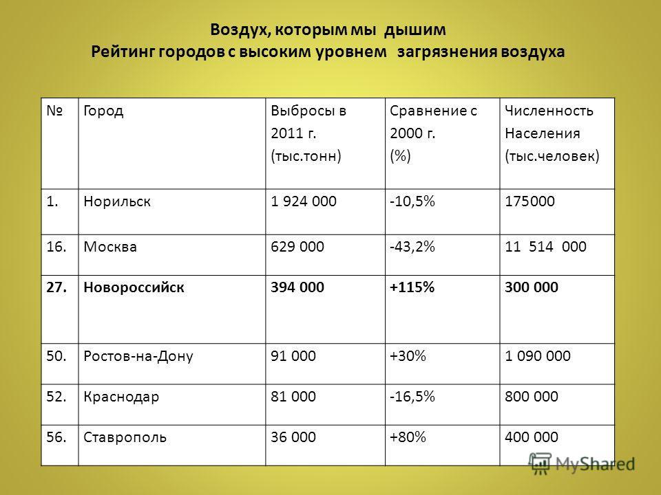 Город Выбросы в 2011 г. (тыс.тонн) Сравнение с 2000 г. (%) Численность Населения (тыс.человек) 1.Норильск 1 924 000-10,5% 175000 16.Москва 629 000-43,2%11 514 000 27.Новороссийск 394 000+115% 300 000 50.Ростов-на-Дону 91 000+30%1 090 000 52.Краснодар