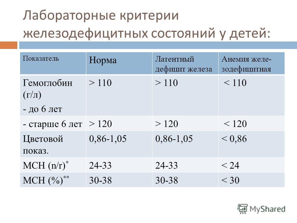 Лабораторные критерии железодефицитных состояний у детей : Показатель Норма Латентный дефицит железа Анемия желе- зодефицитная Гемоглобин (г/л) - до 6 лет > 110 < 110 - старше 6 лет> 120 < 120 Цветовой показ. 0,86-1,05 < 0,86 МСН (n/r) * 24-33 < 24 М