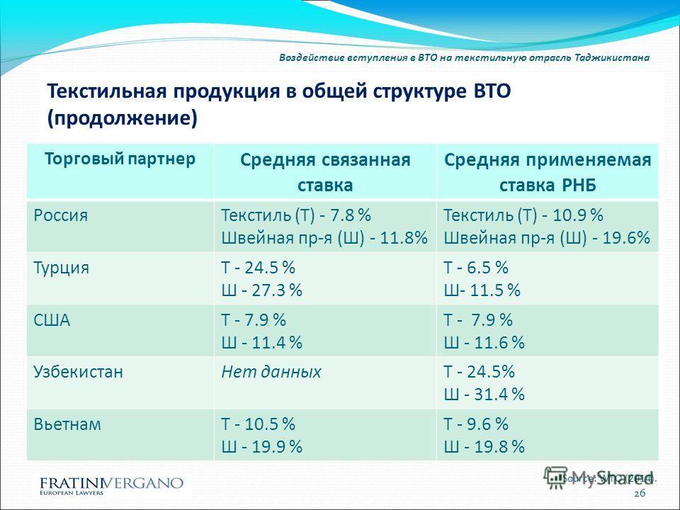 Воздействие вступления в ВТО на текстильную отрасль Таджикистана Текстильная продукция в общей структуре ВТО (продолжение) Source: WTO (2014). 26 Торговый партнер Средняя связанная ставка Средняя применяемая ставка РНБ Россия Текстиль (T) - 7.8 % Шве