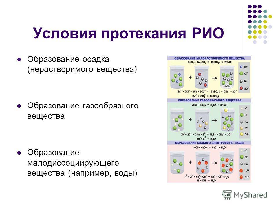 Условия протекания РИО Образование осадка (нерастворимого вещества) Образование газообразного вещества Образование малодиссоциирующего вещества (например, воды)