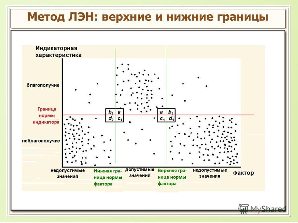 Метод ЛЭН: верхние и нижние границы