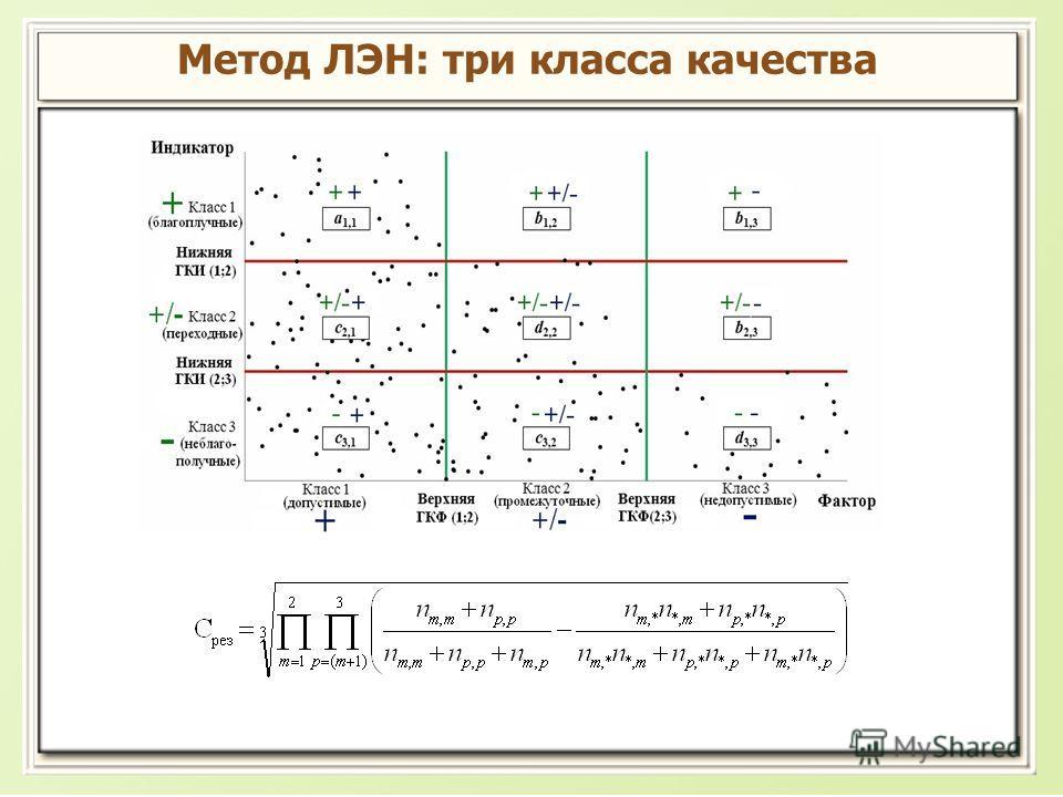 Метод ЛЭН: три класса качества