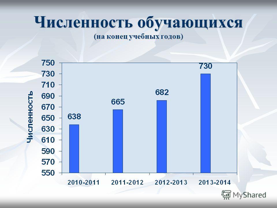 Численность обучающихся (на конец учебных годов)