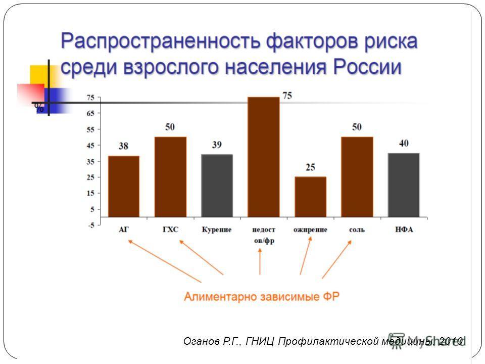 Оганов Р.Г., ГНИЦ Профилактической медицины, 2010