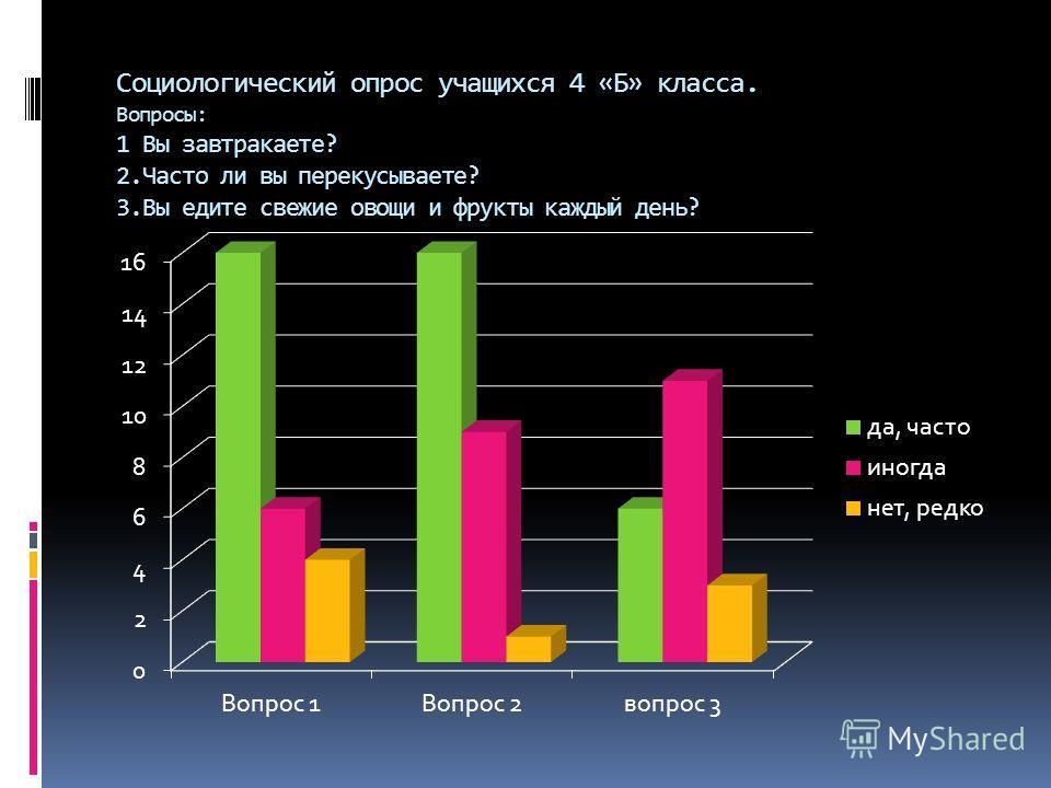 Социологический опрос учащихся 4 «Б» класса. Вопросы: 1 Вы завтракаете? 2. Часто ли вы перекусываете? 3. Вы едите свежие овощи и фрукты каждый день?