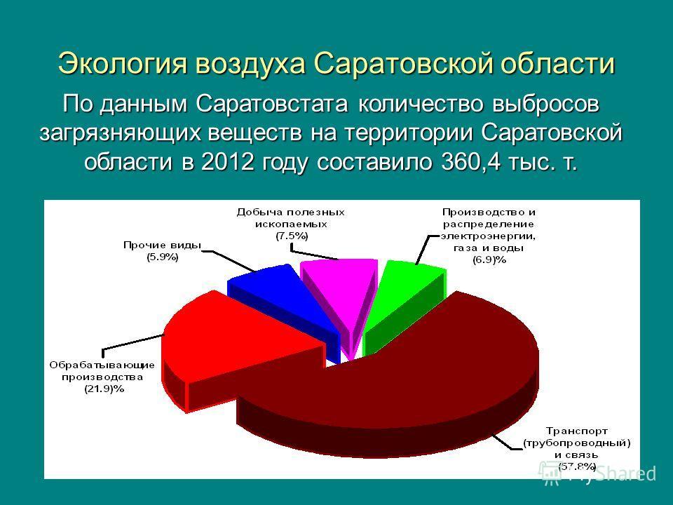 Экология воздуха Саратовской области По данным Саратовстата количество выбросов загрязняющих веществ на территории Саратовской области в 2012 году составило 360,4 тыс. т.