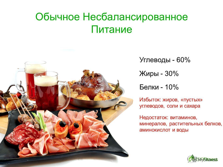 Обычное Несбалансированное Питание Углеводы - 60% Жиры - 30% Белки - 10% Избыток: жиров, «пустых» углеводов, соли и сахара Недостаток: витаминов, минералов, растительных белков, аминокислот и воды