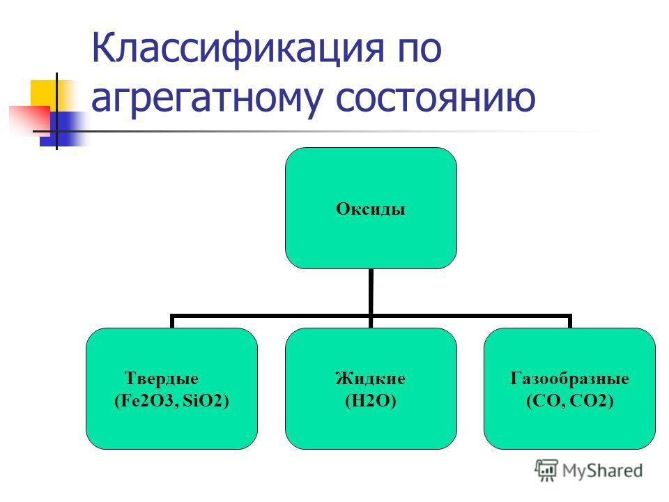 Классификация по агрегатному состоянию Оксиды Твердые (Fe2O3, SiO2) Жидкие (H2O) Газообразные (CO, CO2)