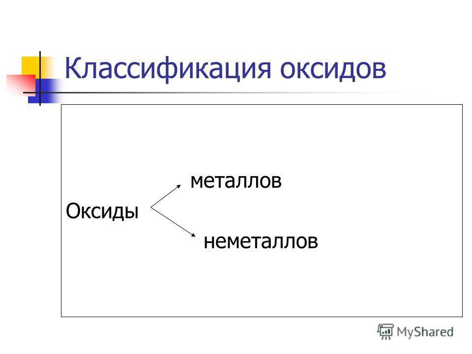 Классификация оксидов металлов Оксиды неметаллов