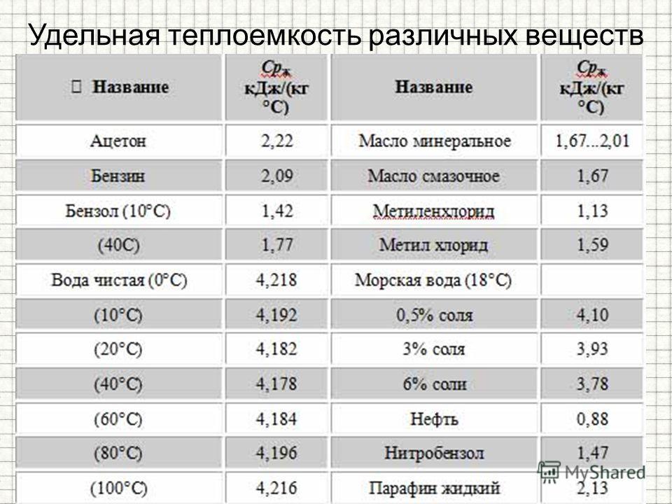 Удельная теплоемкость различных веществ