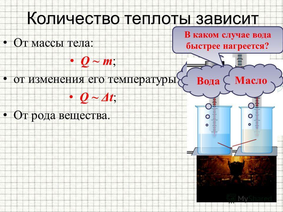 Количество теплоты зависит От массы тела: Q ~ m; от изменения его температуры: Q ~ Δt; От рода вещества. 50 0 С 100 0 С Вода Масло В каком случае вода быстрее нагреется?