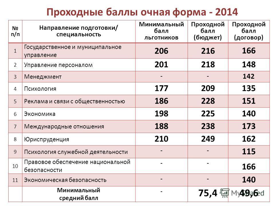 Проходные баллы очная форма - 2014 п/п Направление подготовки/ специальность Минимальный балл льготников Проходной балл (бюджет) Проходной балл (договор) 1 Государственное и муниципальное управление 206216 166 2 Управление персоналом 201218148 3 Мене