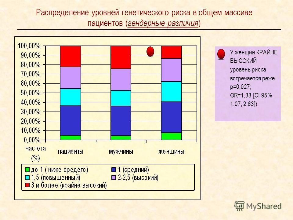 Распределение уровней генетического риска в общем массиве пациентов ( гендерные различия ) У женщин КРАЙНЕ ВЫСОКИЙ уровень риска встречается реже. р=0,027; OR=1,38 [CI 95% 1,07; 2,63]). _ _