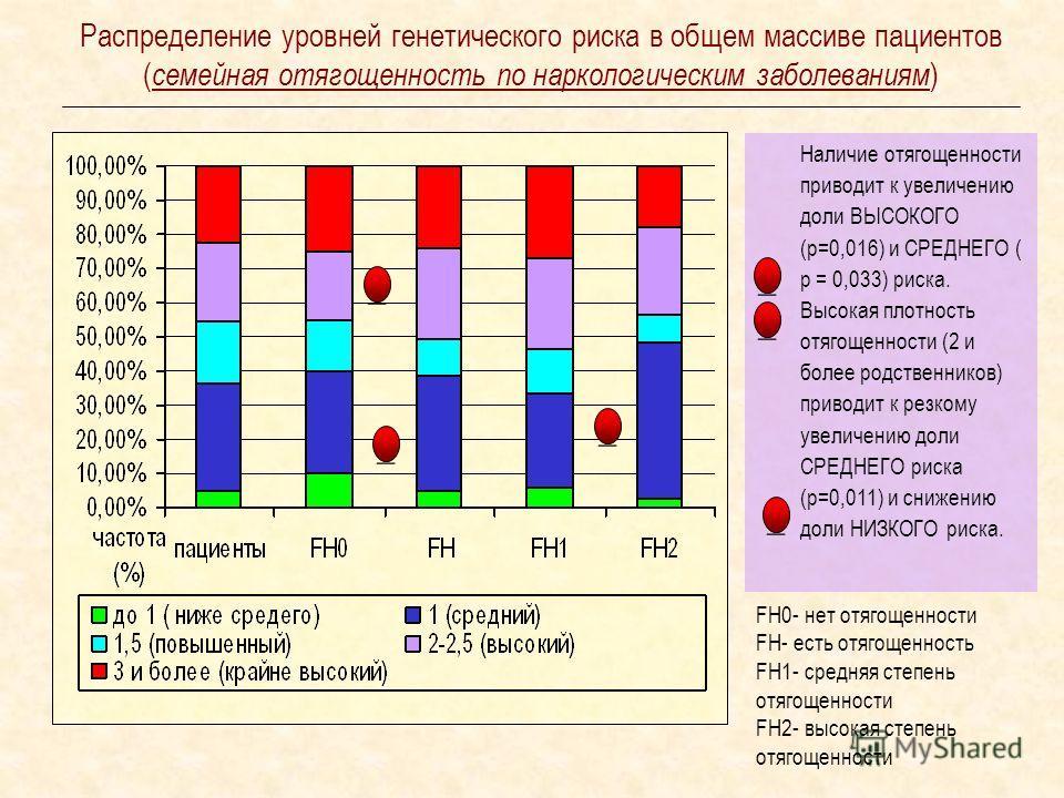 Распределение уровней генетического риска в общем массиве пациентов ( семейная отягощенность по наркологическим заболеваниям ) Наличие отягощенности приводит к увеличению доли ВЫСОКОГО (р=0,016) и СРЕДНЕГО ( р = 0,033) риска. Высокая плотность отягощ