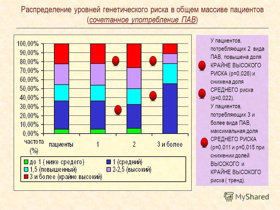 Распределение уровней генетического риска в общем массиве пациентов ( сочетанное употребление ПАВ ) У пациентов, потребляющих 2 вида ПАВ, повышена доля КРАЙНЕ ВЫСОКОГО РИСКА (р=0,026) и снижена доля СРЕДНЕГО риска (р=0,022). У пациентов, потребляющих