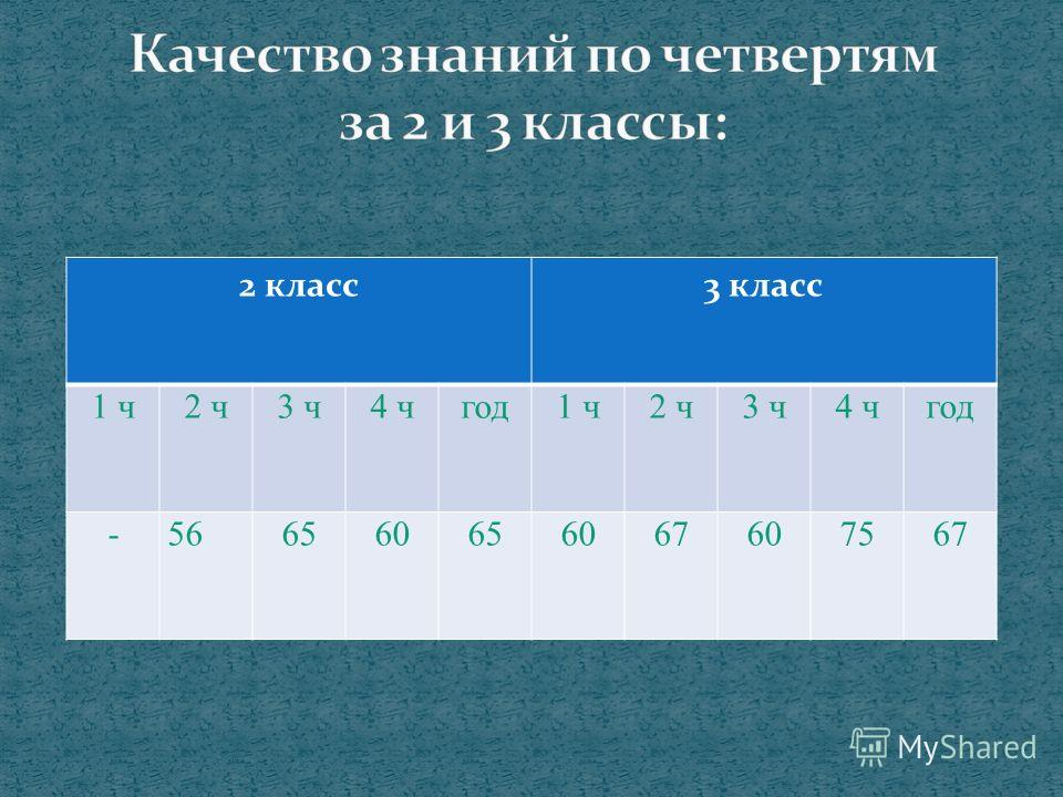 2 класс 3 класс 1 ч 2 ч 3 ч 4 чгод 1 ч 2 ч 3 ч 4 чгод -566560656067607567