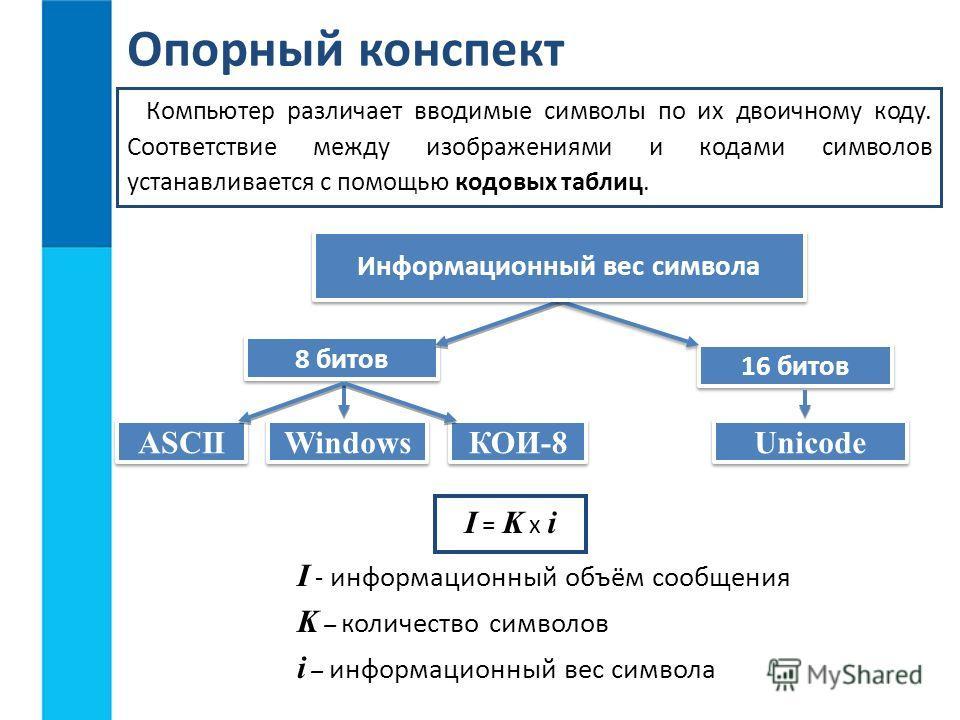 8 битов 16 битов Опорный конспект Компьютер различает вводимые символы по их двоичному коду. Соответствие между изображениями и кодами символов устанавливается с помощью кодовых таблиц. I = K x i Информационный вес символа Windows Unicode I - информа
