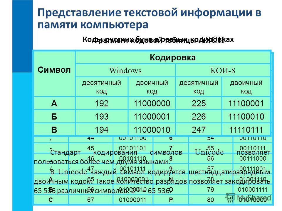Представление текстовой информации в памяти компьютера Соответствие между изображениями символов и кодами символов устанавливается с помощью кодовых таблиц. Фрагмент кодовой таблицы ASCII Символ Десятичный код Двоичный код Символ Десятичный код Двоич