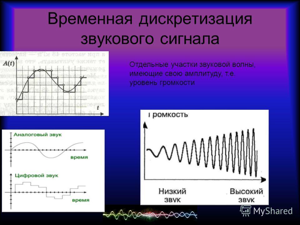 Временная дискретизация звукового сигнала Отдельные участки звуковой волны, имеющие свою амплитуду, т.е. уровень громкости