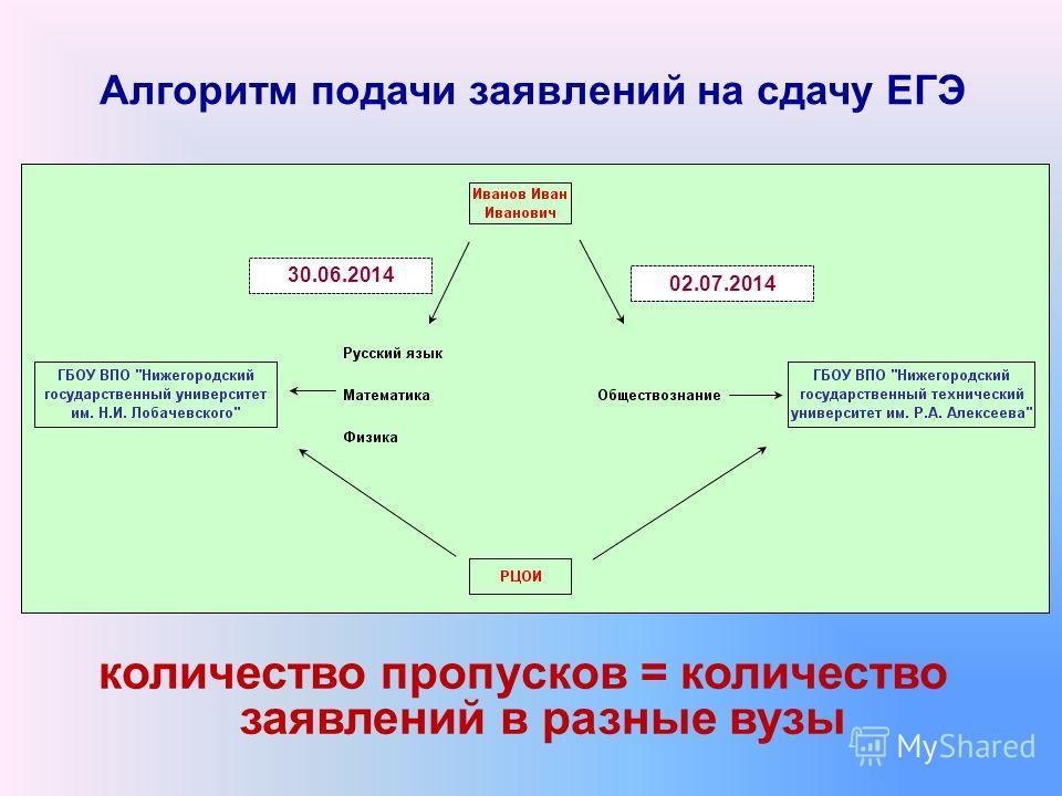 Алгоритм подачи заявлений на сдачу ЕГЭ количество пропусков = количество заявлений в разные вузы 30.06.2014 02.07.2014