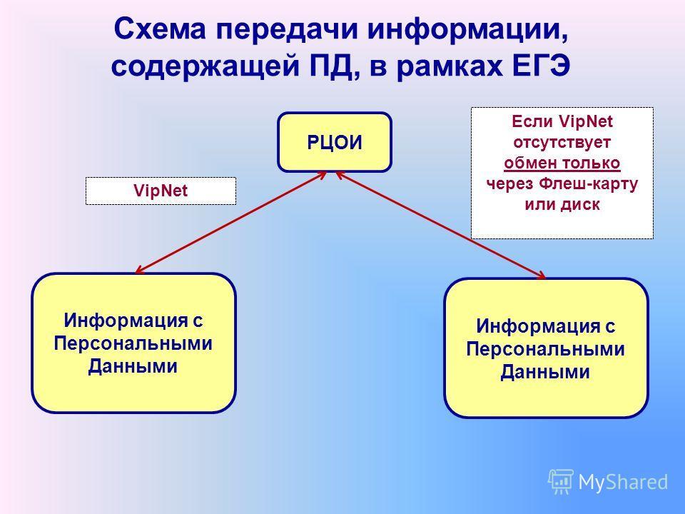 Схема передачи информации, содержащей ПД, в рамках ЕГЭ РЦОИ Информация с Персональными Данными Информация с Персональными Данными VipNet Если VipNet отсутствует обмен только через Флеш-карту или диск